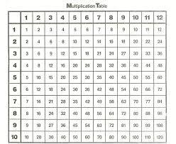 multiplication table free printable worksheet free printable multiplication tables wosenly free