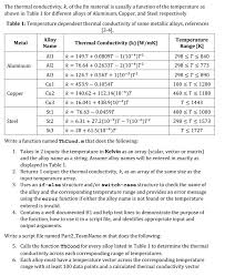 material thermal conductivity table solved the thermal conductivity k of the fin material i