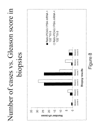 patent us7960109 mrna ratios in urinary sediments and or urine