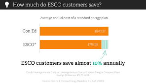 how much money i actually saved on my electricity bill policygenius eco customers con ed electricity choose energy