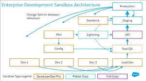 managing change with a sensible sandbox architecture salesforce live