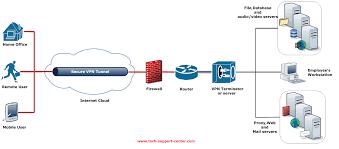 vpn file server gmx mail login ohne werbung