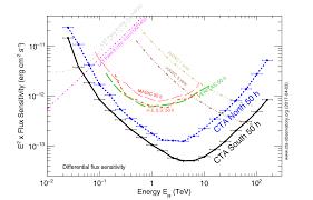 Cta Map Red Line Cherenkov Telescope Array Status Report Inspire Hep