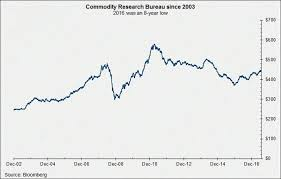 commodities research bureau commodities research bureau 100 images pensando em economia a