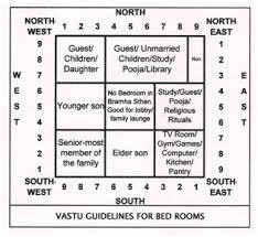 vastu shastra bedroom bedroom direction vastu shastra functionalities net