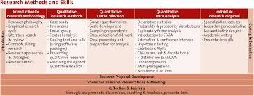 how to write an applied research paper research methods and skills rms msm dba rms content