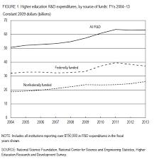 Higher Education Resume Nsf Gov Higher Education R U0026d Expenditures Resume Slow Growth In