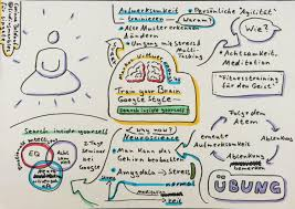 facilitation visualization u0026 sketchnotes finding marbles page 2