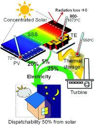 hybrid strategies and technologies for full spectrum solar
