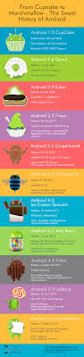 android history from cupcake to marshmallow the sweet history of android visual ly
