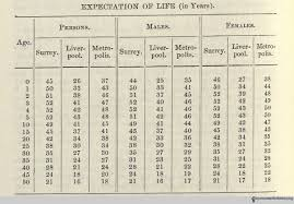 life expectancy tables 2016 calculating lifetimes life expectancy and medical progress at the
