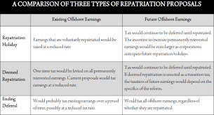 comprehensive guide to repatriation proposals itep