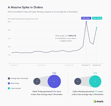 black friday amazon sales figures 2016 statistics and figures about shopify u2013 shopify u0026 you
