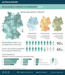 German States Map by Renewable Energy Germany German Energy Transition