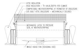 attic aire whole house fan attic fan central air conditioning attic attic aire vendermicasa
