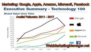 apple si e social marketing apple amazon microsoft analisi