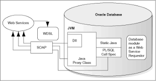 tutorial web service java webservices from database gif