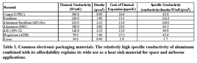 material thermal conductivity table high performance solutions for the thermal management of electronics