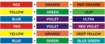 paint color mixing chart avoid wasting time u2014 novalinea bagni
