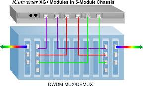 10g fiber media converter transceiver transponder