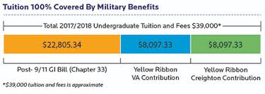 post 9 11 gi bill chapter 33 office of military and veterans