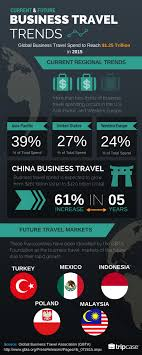 Global business travel spend infographic tripcase