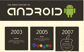 android history testlab4apps android sweet history infographic testlab4apps