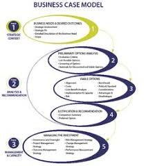 build a business case change management concepts pinterest
