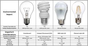 how to tell what kind of light bulb how much money can led light bulbs save you in belize peters
