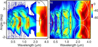 laser induced filaments in the mid infrared iopscience