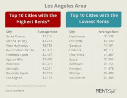 los angeles rents stabilizing surrounding cities gain traction