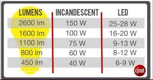 led light bulb wattage chart watts vs lumens how to choose the right led light bulb cnet