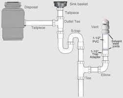 under kitchen sink drain plumbing double drainer kitchen sink kitchen sink diagram kitchen sink drain