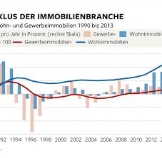 K Hen Zum Kaufen Gewerbeimmobilien Investoren Kaufen In Deutschland Für