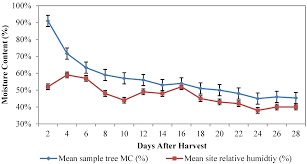 forests free full text effects of harvesting systems and bole