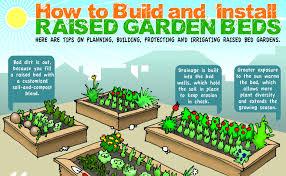 Box Garden Layout Sensational Idea Raised Bed Garden Layout Planting