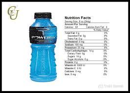 Nutrition Facts Label Worksheet Quick U0026 Easy Tips Gatorade Nutrition Facts Label