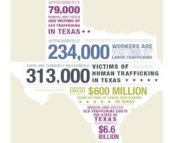 Human Trafficking Estimates by Study Estimates More Than 300 000 Victims Of Human Trafficking In