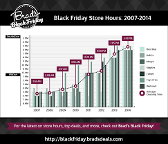 are black friday retailers saying bye to thanksgiving hours