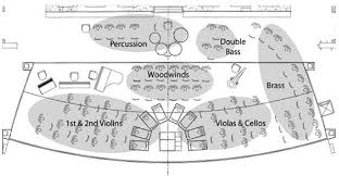 orchestra floor plan noise exposure of musicians of a ballet orchestra qian cl behar a