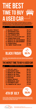 the used cars with the best deals on black friday