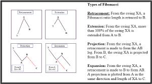 reversal pattern recognition trading harmonic patterns chartschool