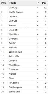 premier league results table and fixtures premier league table results and remaining fixtures chelsea suffer