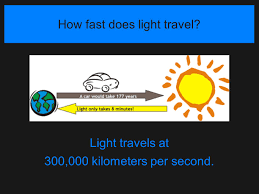 how does light travel images How fast does light travel images jpg