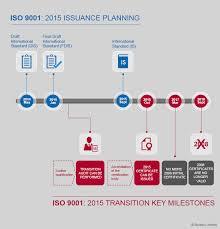 bureau standard iso 9001 2015 revision bureau veritas certification