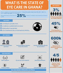 World Blindness Day World Sight Day 2016 The State Of Eye Care In Ghana Infographic