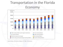 us department of commerce bureau of economic analysis transportation in the florida economy source bureau of economic