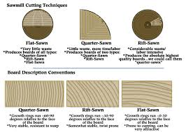 is quarter sawn wood more expensive engineered products top quality