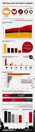 34 best infographic images on pinterest data visualization the downside to china u0027s growth visual