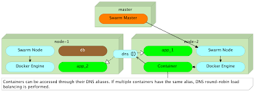 Docker Port Mapping Docker Networking And Dns The Good The Bad And The Ugly